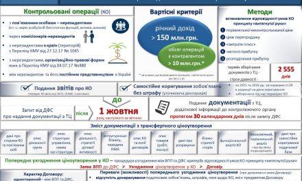 Изменения в налоговом законодательстве с 01.01.2018. Трансфертное ценообразование.