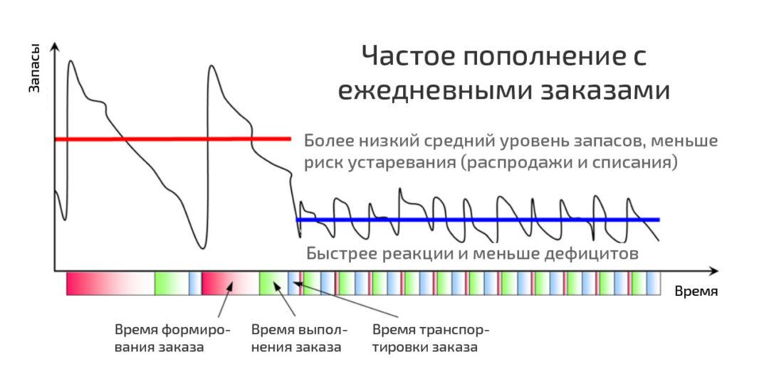 Модель пополнения по ТОС